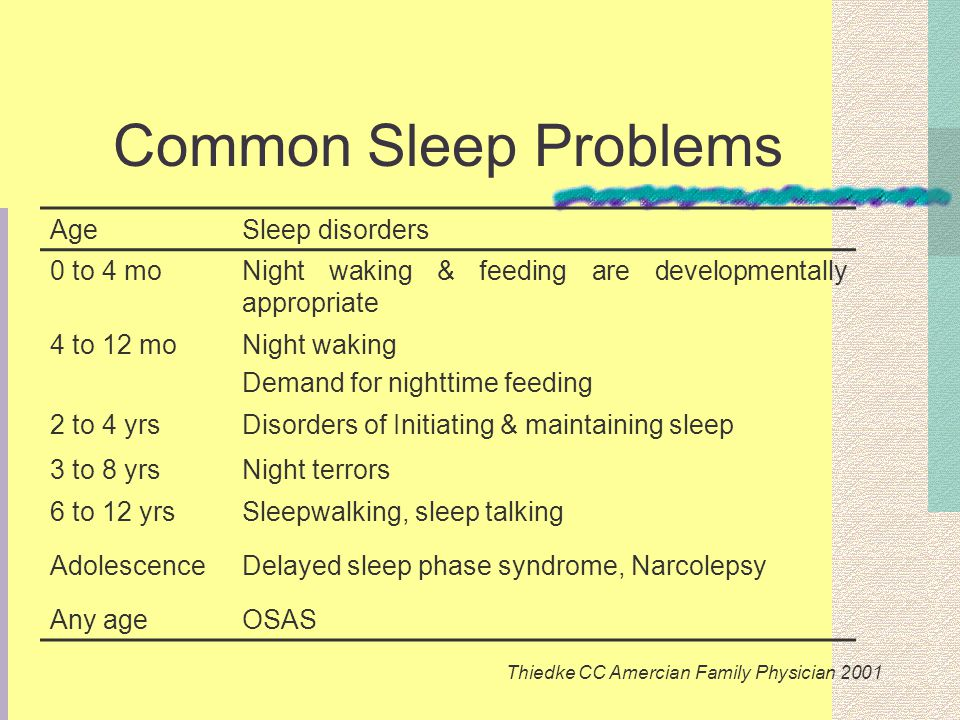 Common Sleep Problems AgeSleep disorders 0 to 4 moNight waking & feeding are developmentally appropriate 4 to 12 moNight waking Demand for nighttime feeding 2 to 4 yrsDisorders of Initiating & maintaining sleep 3 to 8 yrsNight terrors 6 to 12 yrsSleepwalking, sleep talking AdolescenceDelayed sleep phase syndrome, Narcolepsy Any ageOSAS Thiedke CC Amercian Family Physician 2001