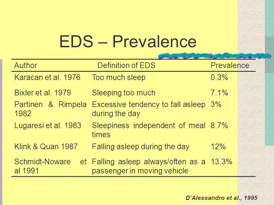 EDS – Prevalence AuthorDefinition of EDSPrevalence Karacan et al. 1976Too much sleep0.3% Bixler et al. 1979Sleeping too much7.1% Partinen & Rimpela 19