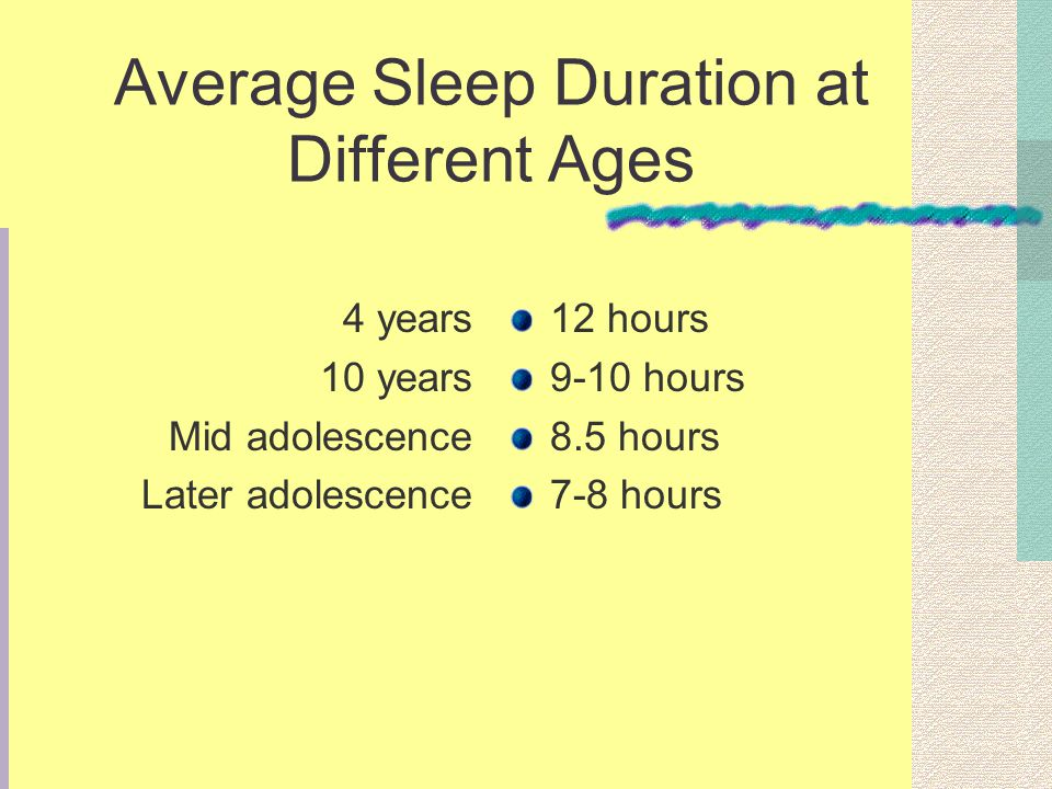 Average Sleep Duration at Different Ages 4 years 10 years Mid adolescence Later adolescence 12 hours 9-10 hours 8.5 hours 7-8 hours