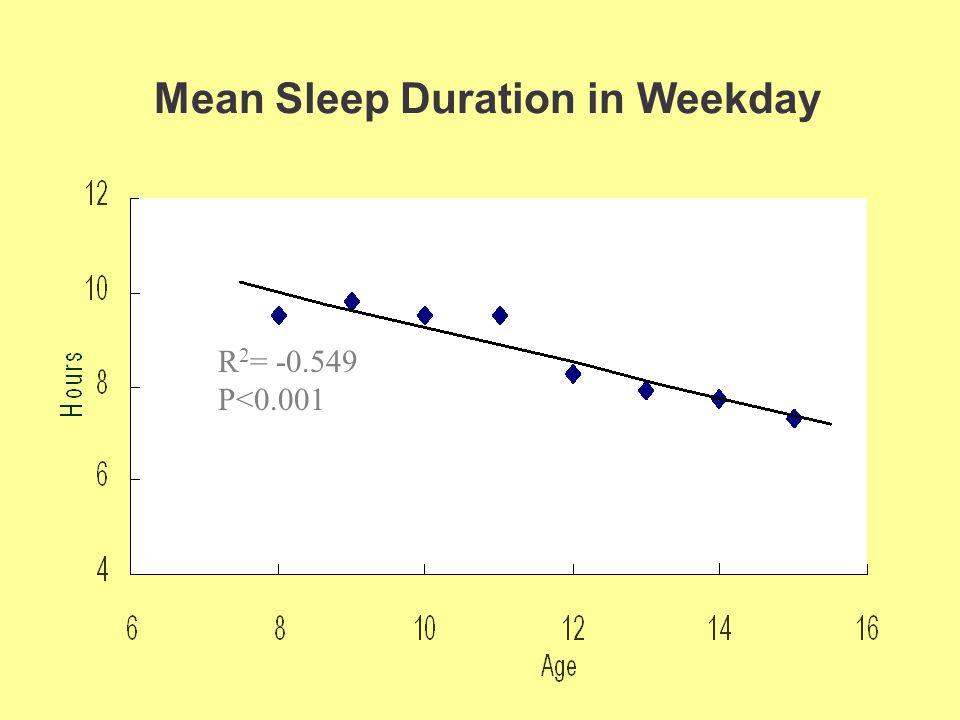 Mean Sleep Duration in Weekday R 2 = -0.549 P<0.001