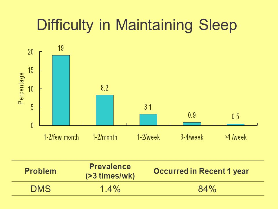 Problem Prevalence (>3 times/wk) Occurred in Recent 1 year DMS1.4%84% Difficulty in Maintaining Sleep