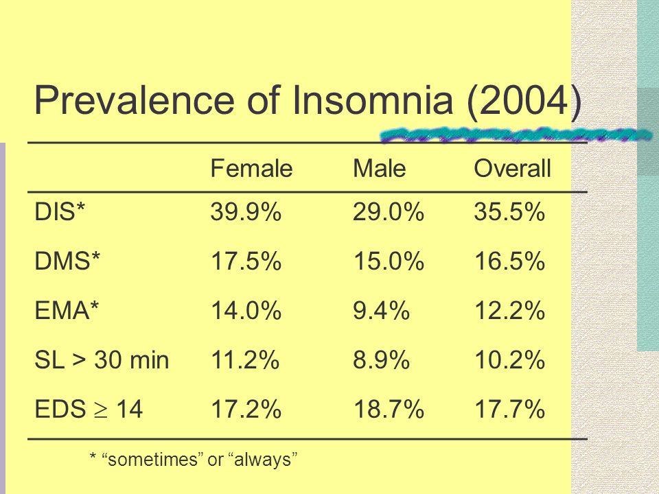 Prevalence of Insomnia (2004) FemaleMaleOverall DIS*39.9%29.0%35.5% DMS*17.5%15.0%16.5% EMA*14.0%9.4%12.2% SL > 30 min11.2%8.9%10.2% EDS 14 17.2%18.7%17.7% * sometimes or always