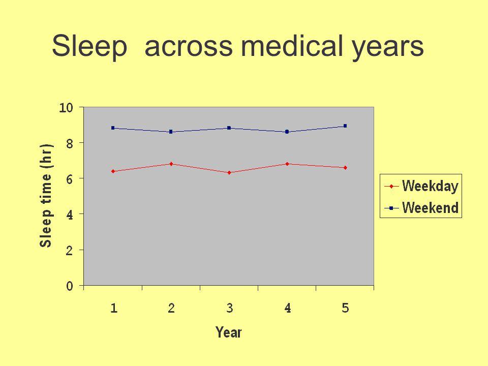 Sleep across medical years