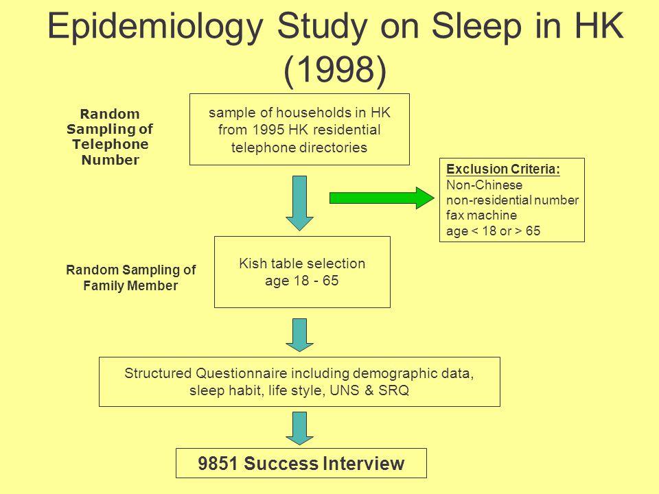 Epidemiology Study on Sleep in HK (1998) Random Sampling of Telephone Number Random Sampling of Family Member sample of households in HK from 1995 HK