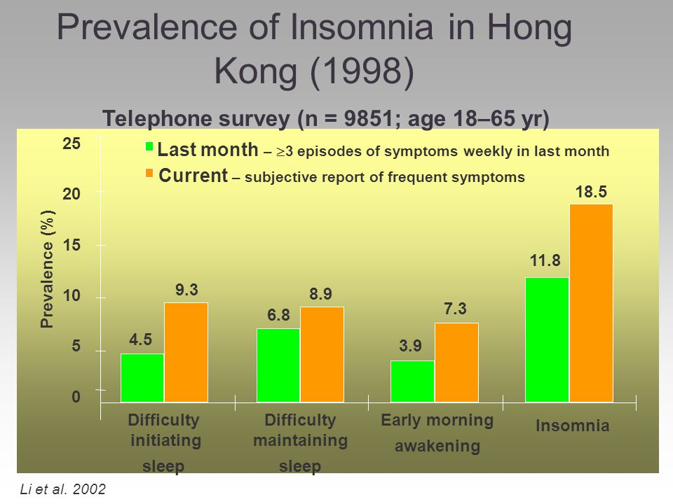 Prevalence of Insomnia in Hong Kong (1998) Telephone survey (n = 9851; age 18–65 yr) Li et al. 2002 Difficulty initiating sleep Difficulty maintaining