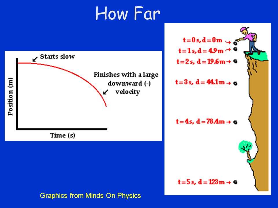 How Far Graphics from Minds On Physics