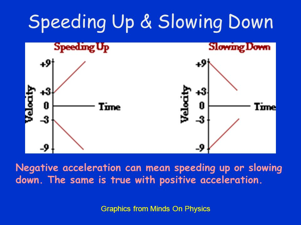 Speeding Up & Slowing Down Negative acceleration can mean speeding up or slowing down. The same is true with positive acceleration. Graphics from Mind