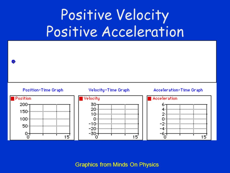 Positive Velocity Positive Acceleration Graphics from Minds On Physics