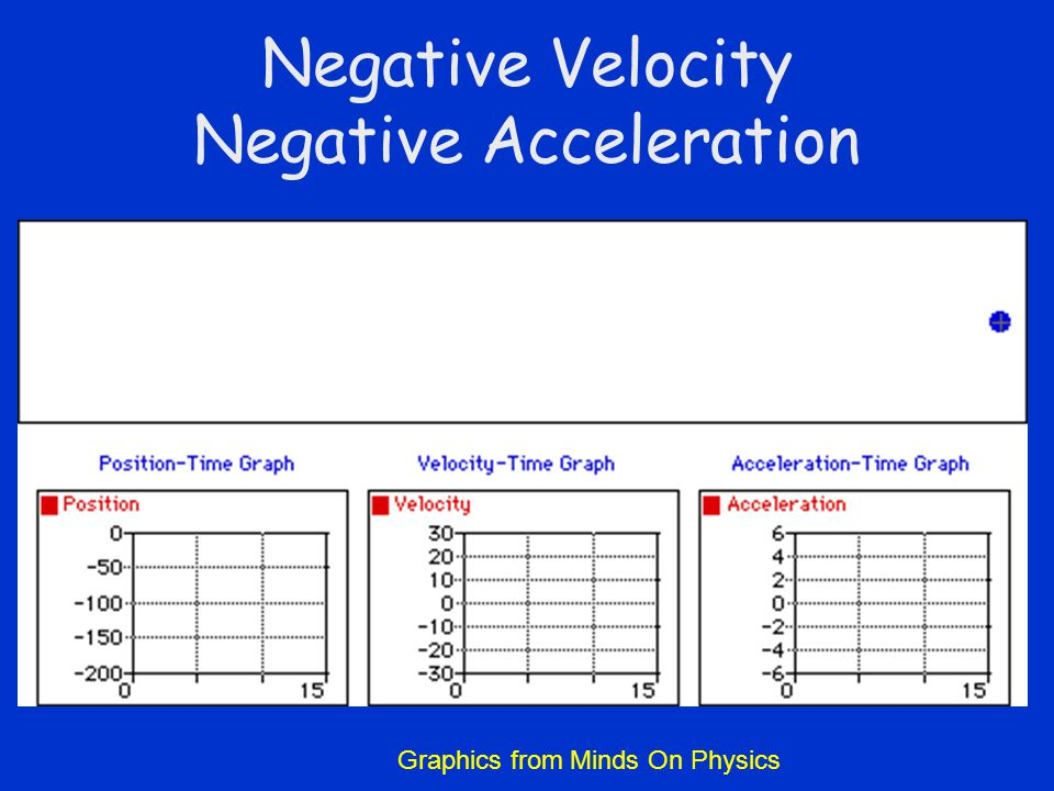 Negative Velocity Negative Acceleration Graphics from Minds On Physics