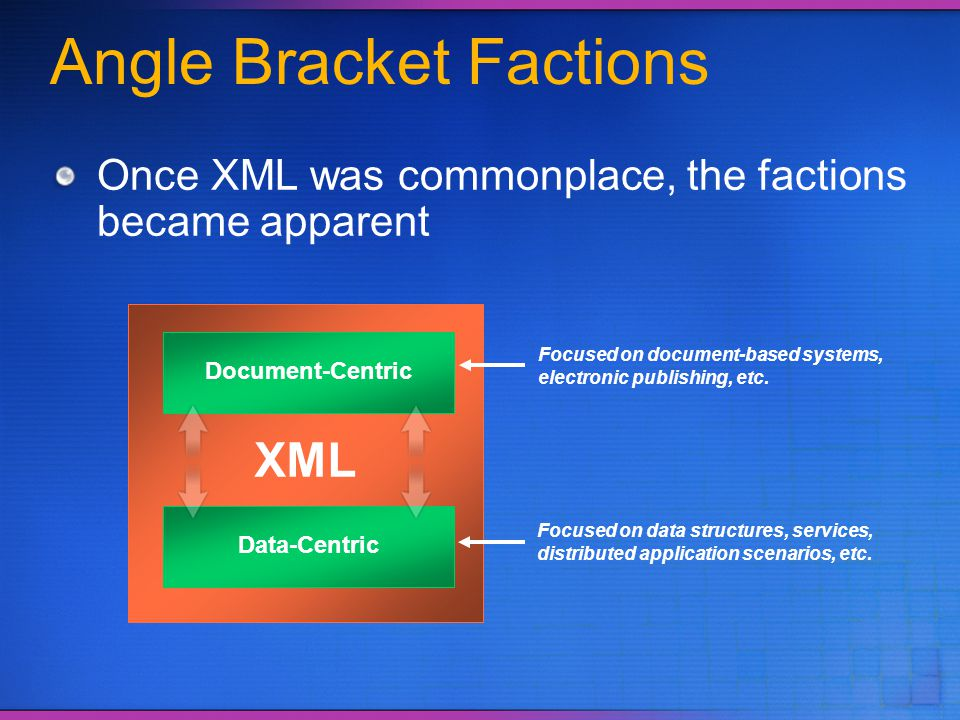 Angle Bracket Factions Once XML was commonplace, the factions became apparent XML Document-Centric Data-Centric Focused on document-based systems, ele