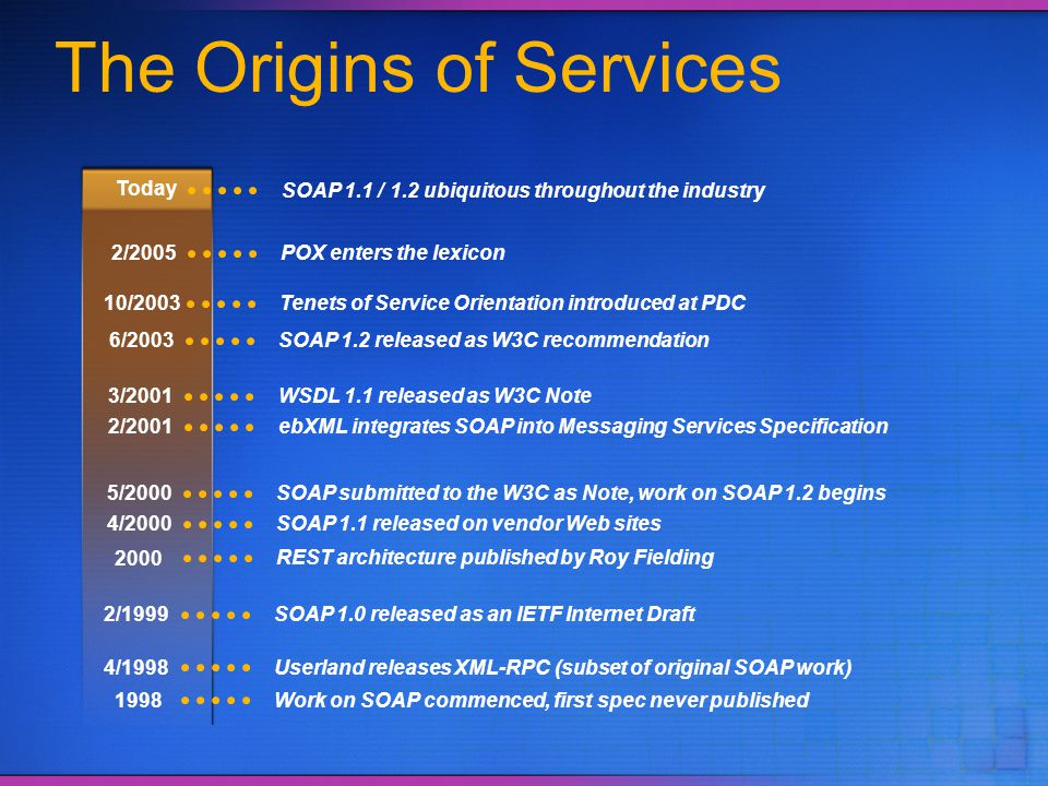 The Origins of Services Today 4/2000SOAP 1.1 released on vendor Web sites SOAP 1.1 / 1.2 ubiquitous throughout the industry 1998Work on SOAP commenced