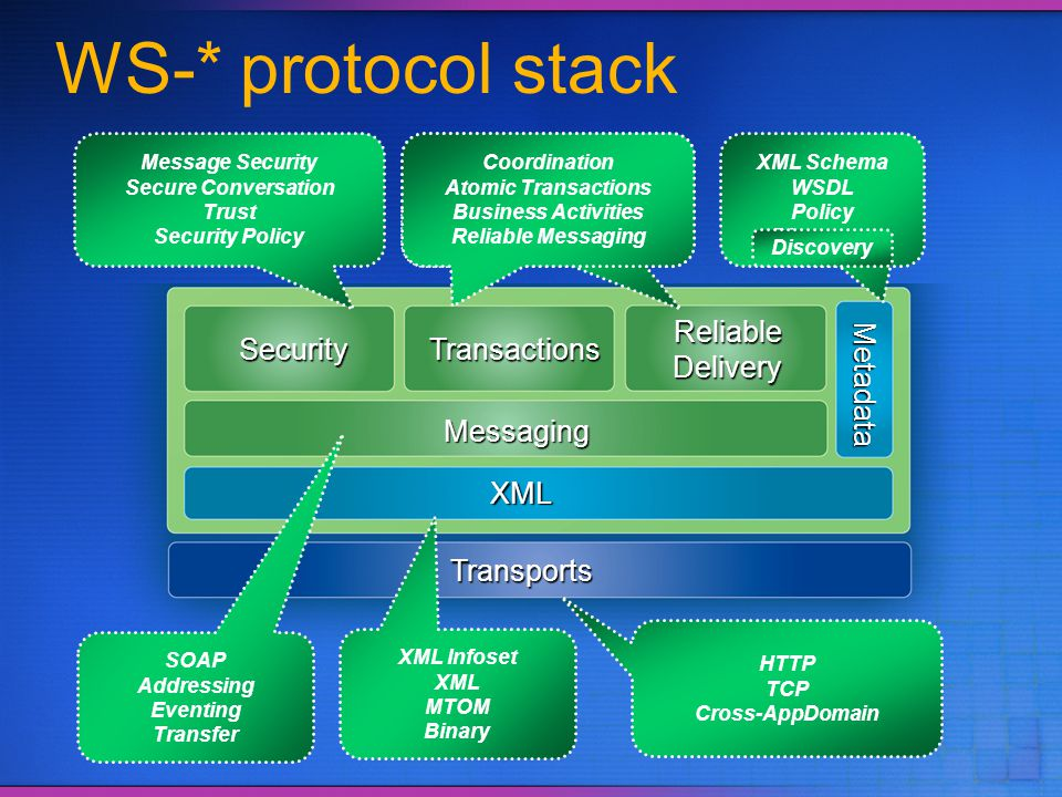 Messaging XML Transports Security Reliable Delivery Transactions Metadata WS-* protocol stack Message Security Secure Conversation Trust Security Poli
