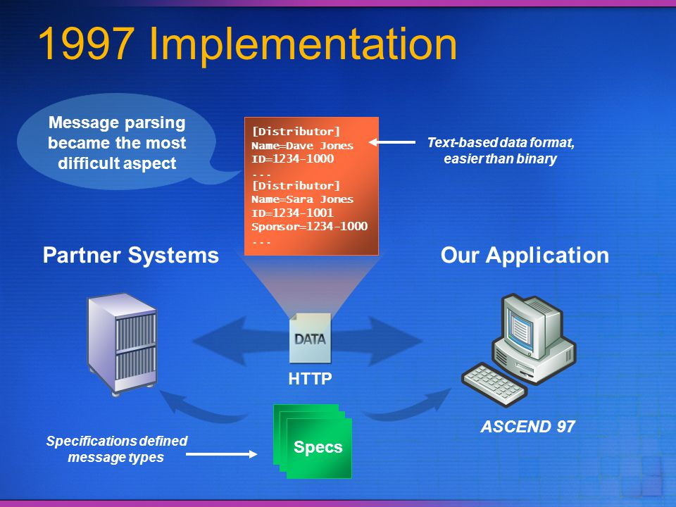 1997 Implementation Our Application ASCEND 97 Partner Systems HTTP [Distributor] Name=Dave Jones ID=1234-1000... [Distributor] Name=Sara Jones ID=1234