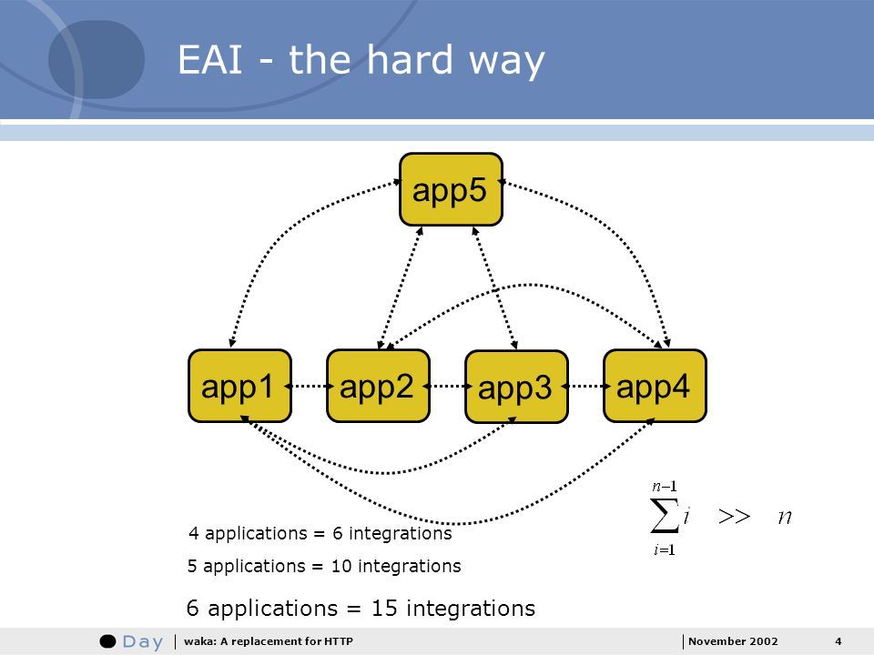 4November 2002waka: A replacement for HTTP EAI - the hard way 4 applications = 6 integrations 5 applications = 10 integrations 6 applications = 15 integrations app1app2 app3 app4 app5