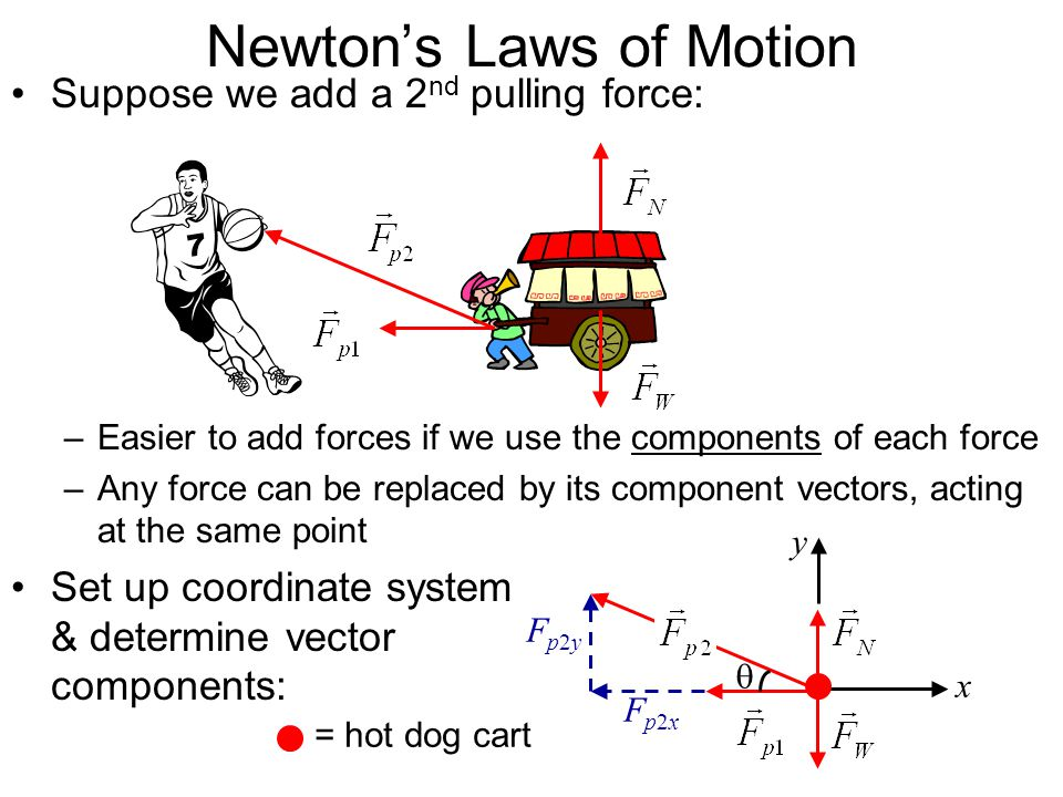 Fp2yFp2y Fp2xFp2x Newtons Laws of Motion Suppose we add a 2 nd pulling force: –Easier to add forces if we use the components of each force –Any force