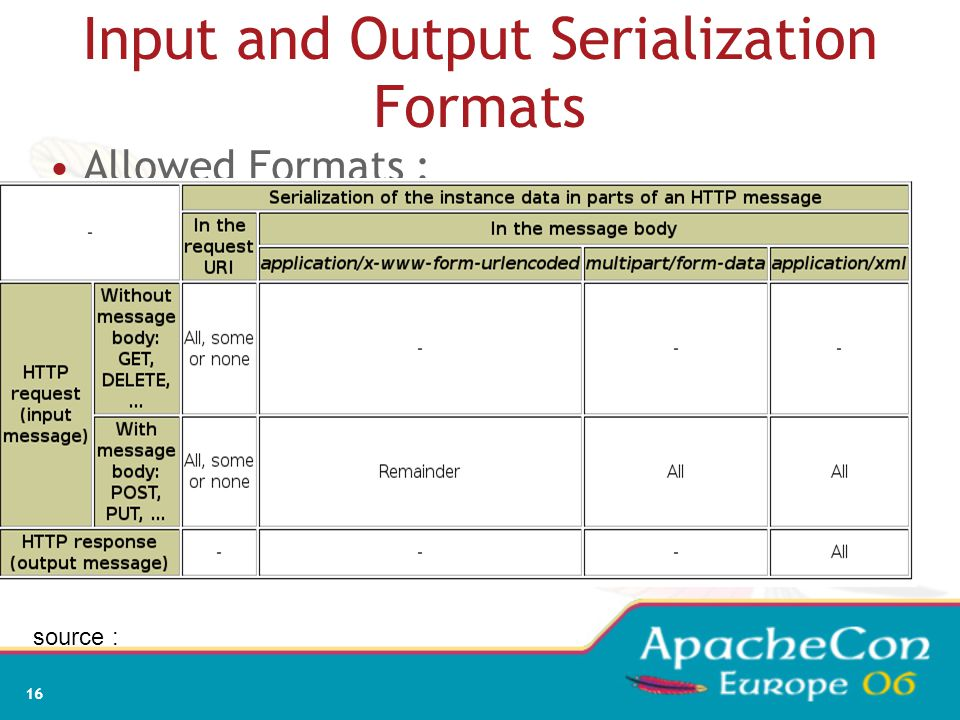 16 Input and Output Serialization Formats Allowed Formats : source :