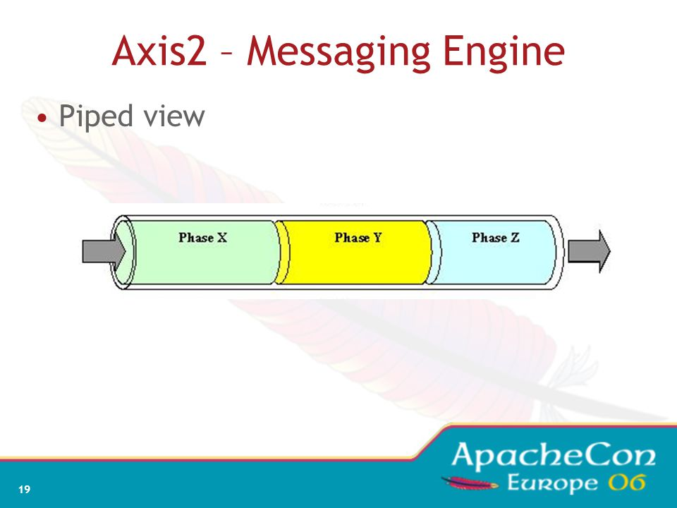 19 Axis2 – Messaging Engine Piped view