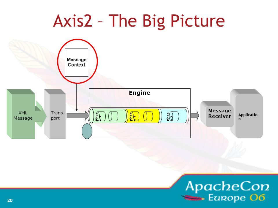 20 Axis2 – The Big Picture Applicatio n Trans port Phas e Z Phas e Y Phas e X XML Message Engine Message Receiver Message Context