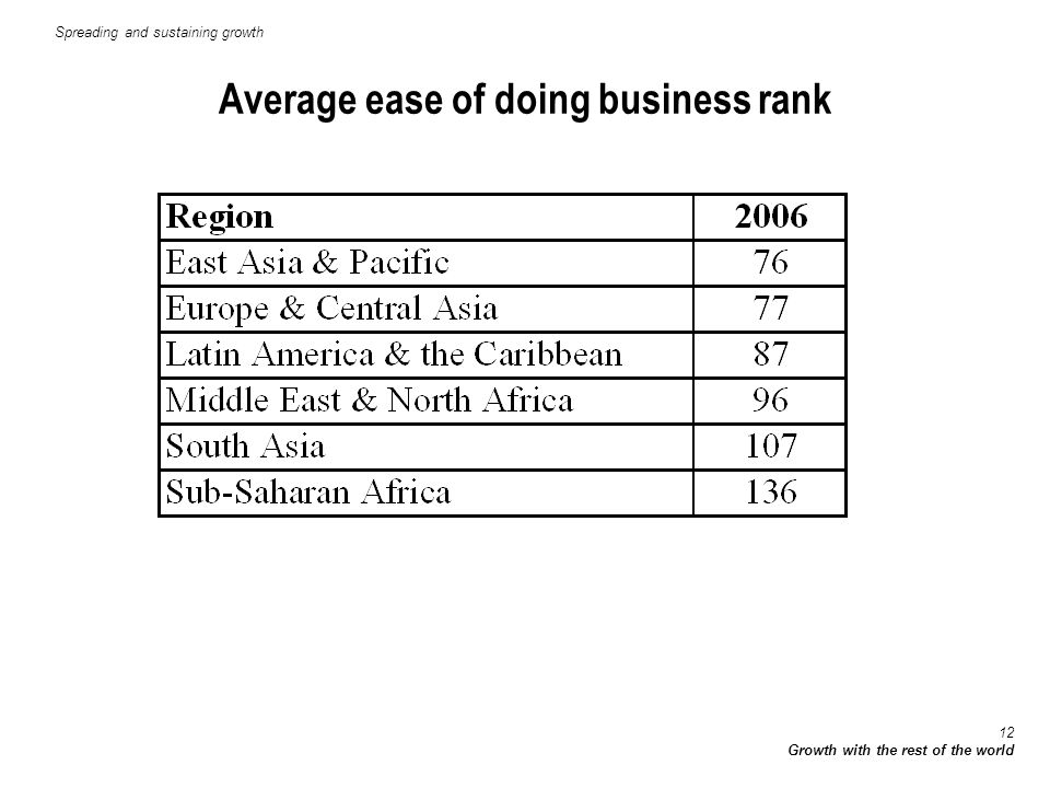 12 Growth with the rest of the world Average ease of doing business rank Spreading and sustaining growth