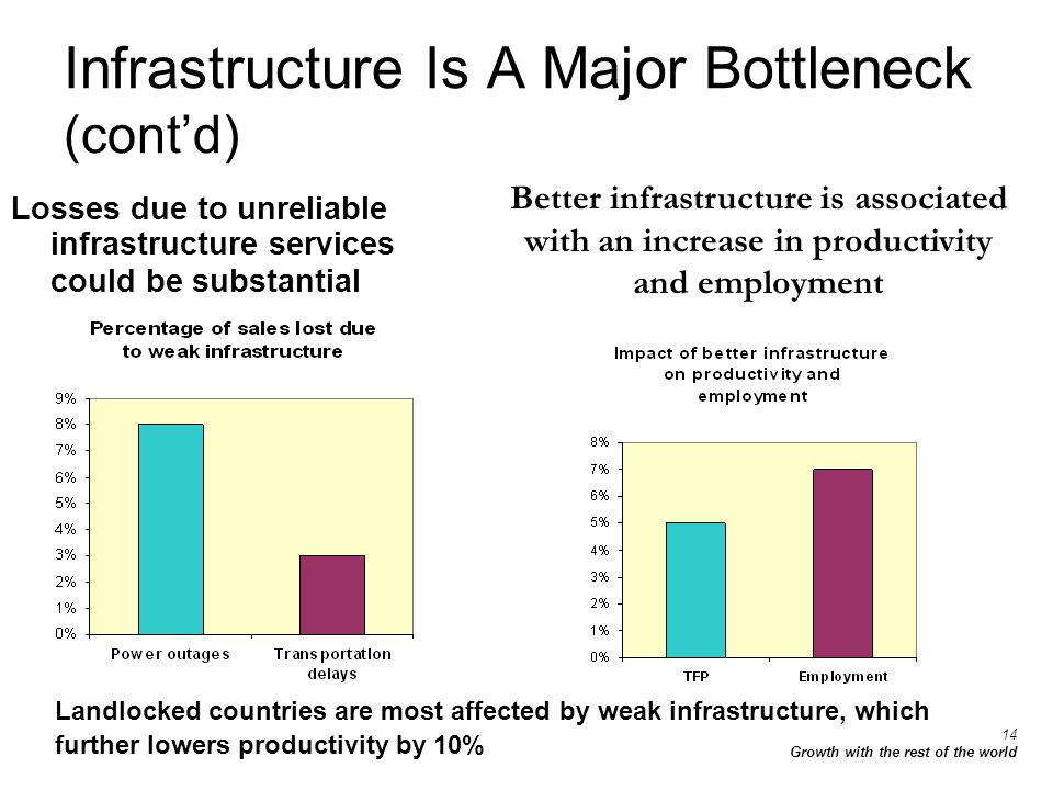 14 Growth with the rest of the world Infrastructure Is A Major Bottleneck (contd) Better infrastructure is associated with an increase in productivity and employment Landlocked countries are most affected by weak infrastructure, which further lowers productivity by 10% Losses due to unreliable infrastructure services could be substantial