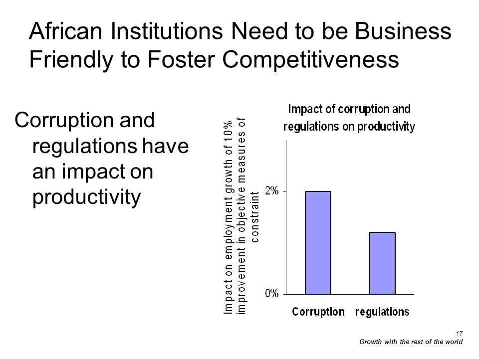 17 Growth with the rest of the world African Institutions Need to be Business Friendly to Foster Competitiveness Corruption and regulations have an impact on productivity