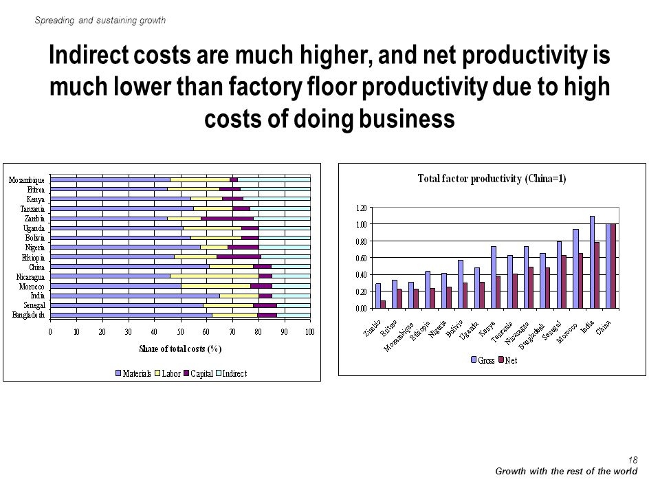 18 Growth with the rest of the world Indirect costs are much higher, and net productivity is much lower than factory floor productivity due to high costs of doing business Spreading and sustaining growth