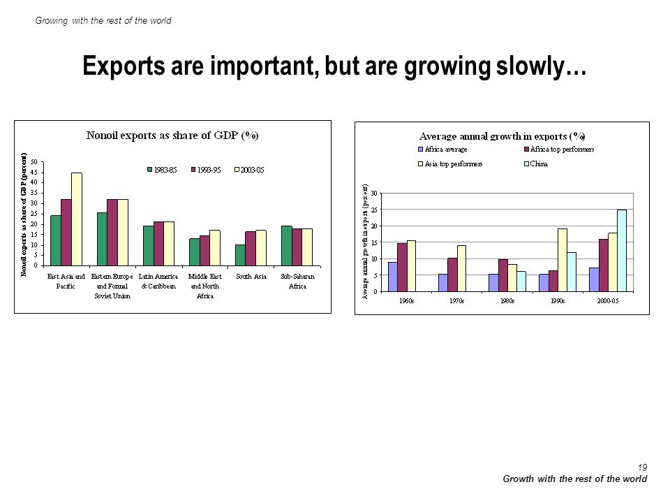 19 Growth with the rest of the world Exports are important, but are growing slowly… Growing with the rest of the world