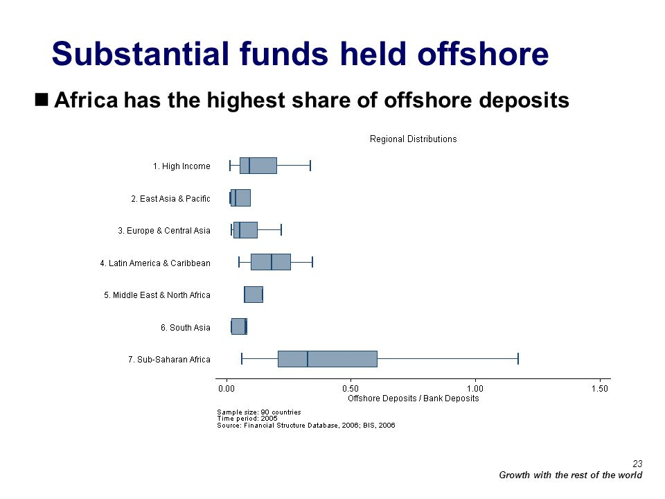 23 Growth with the rest of the world Substantial funds held offshore Africa has the highest share of offshore deposits
