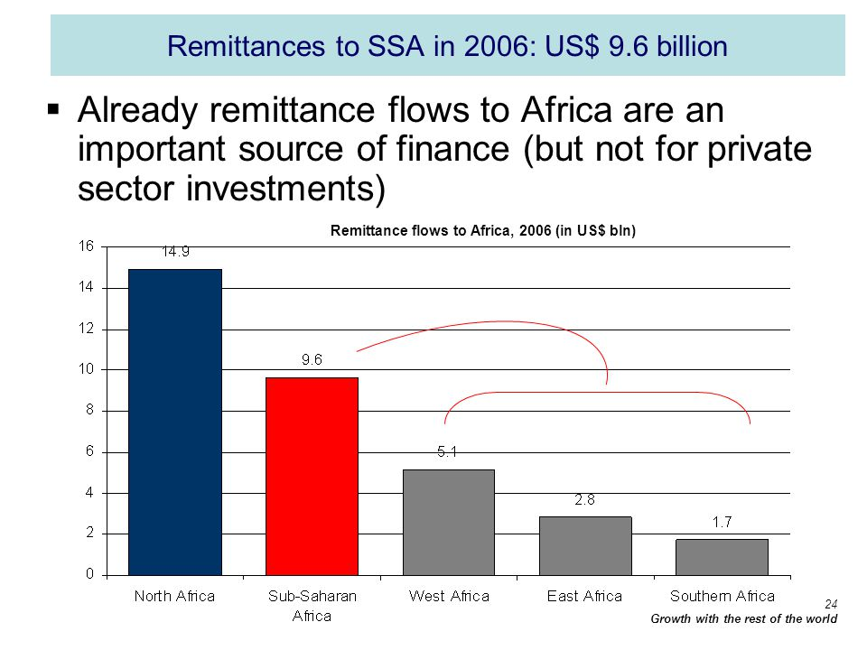 24 Growth with the rest of the world Remittances to SSA in 2006: US$ 9.6 billion Already remittance flows to Africa are an important source of finance (but not for private sector investments) Remittance flows to Africa, 2006 (in US$ bln)