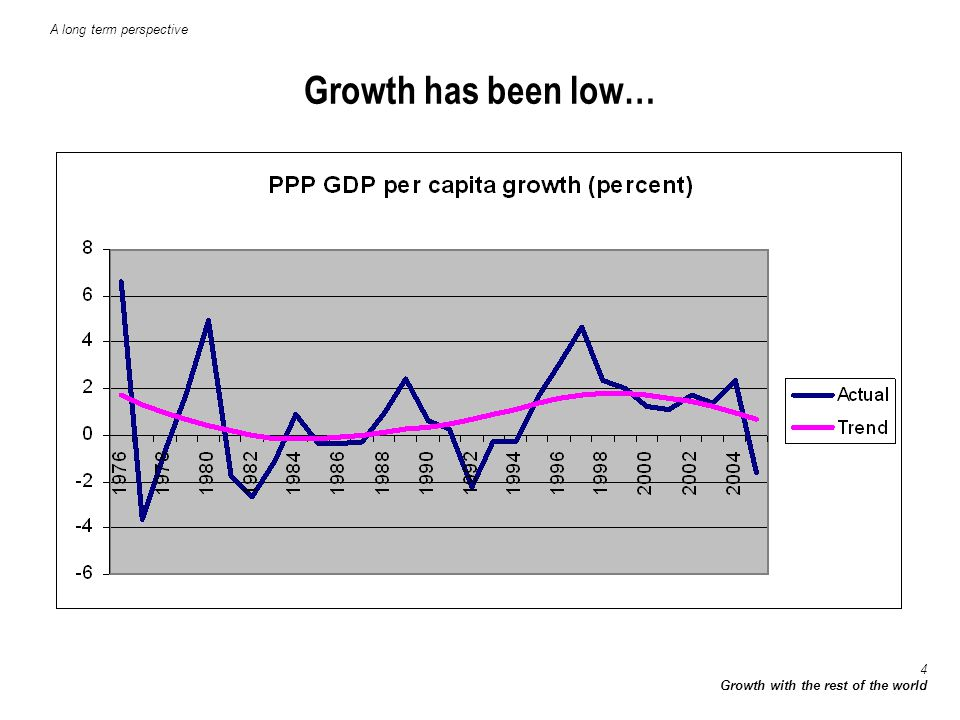 5 Growth with the rest of the world …volatility is far higher than in any other region A long term perspective