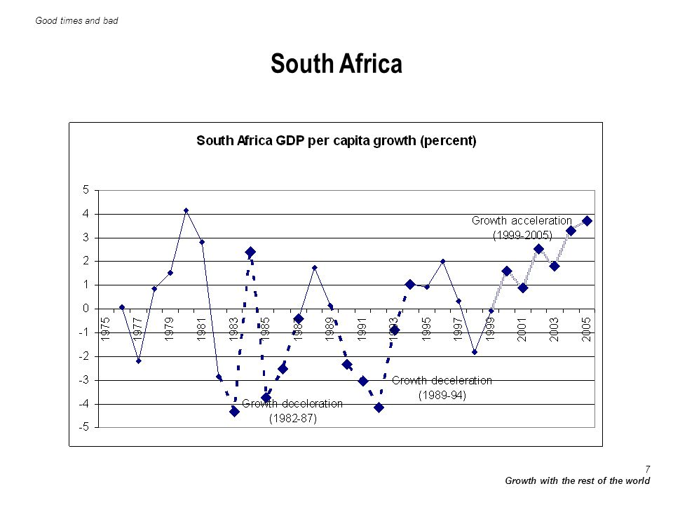 8 Growth with the rest of the world The frequency of good and bad times shifted over time Good times and bad