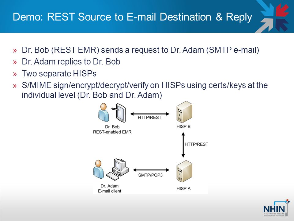 Demo: REST Source to E-mail Destination & Reply »Dr. Bob (REST EMR) sends a request to Dr. Adam (SMTP e-mail) »Dr. Adam replies to Dr. Bob »Two separa