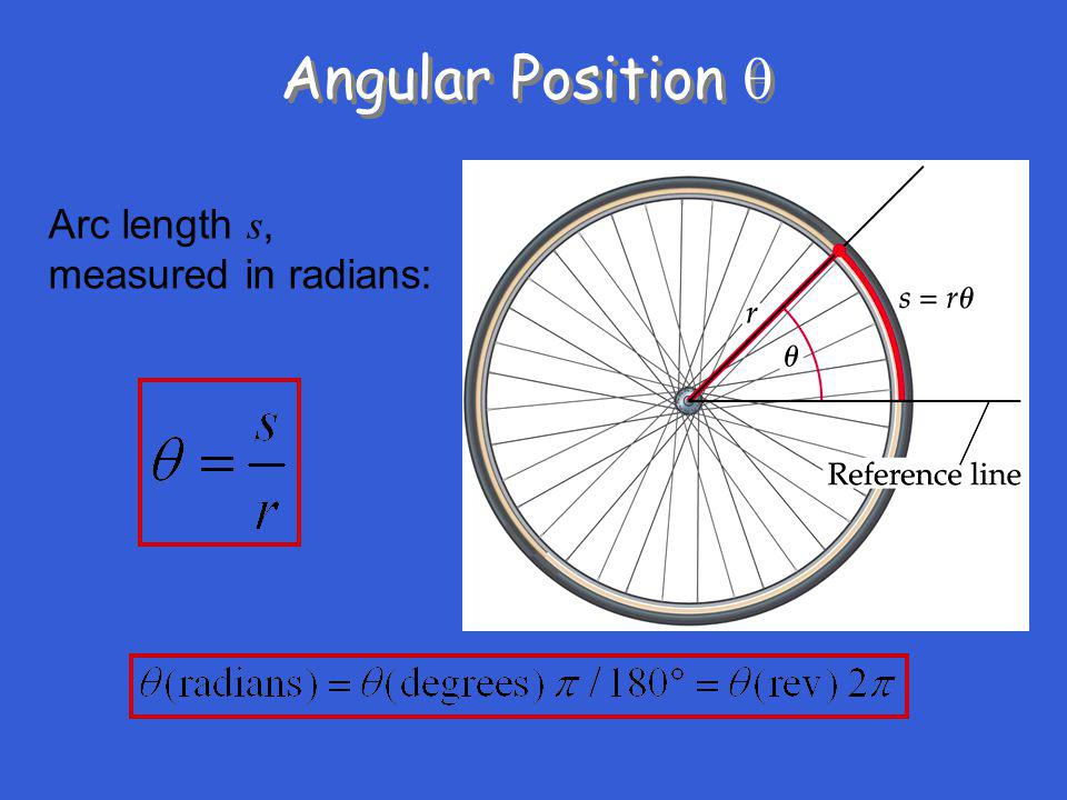 Angular Position Arc length s, measured in radians: