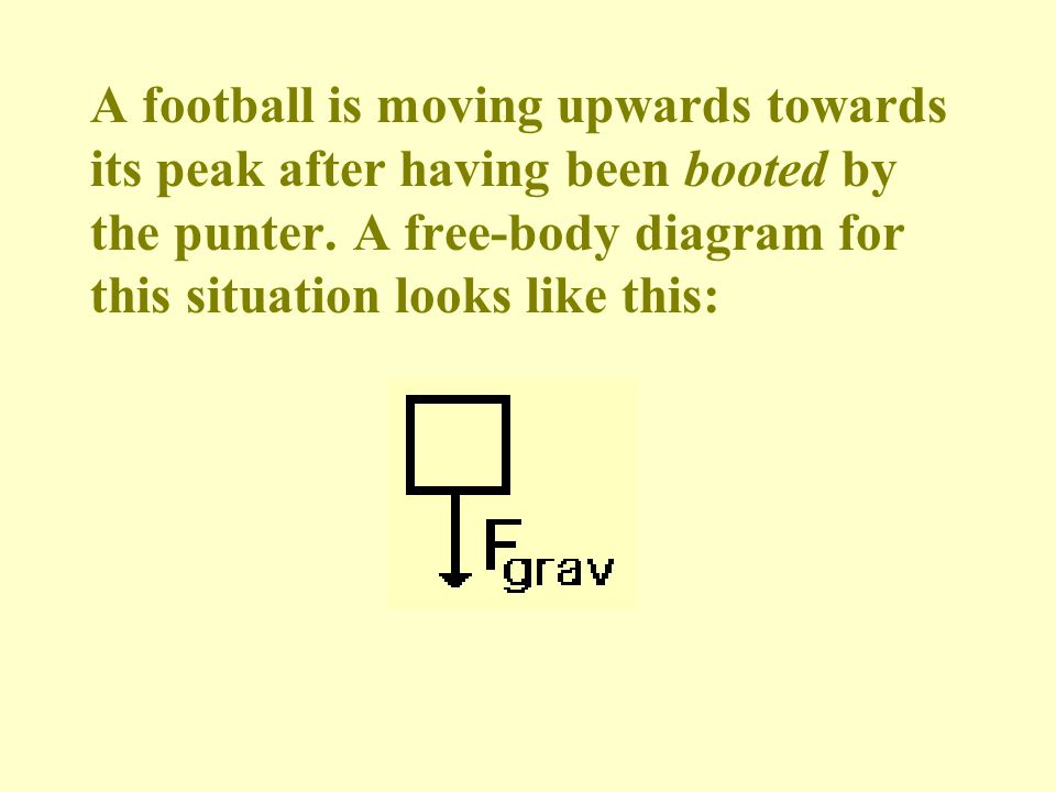 A football is moving upwards towards its peak after having been booted by the punter. A free-body diagram for this situation looks like this: