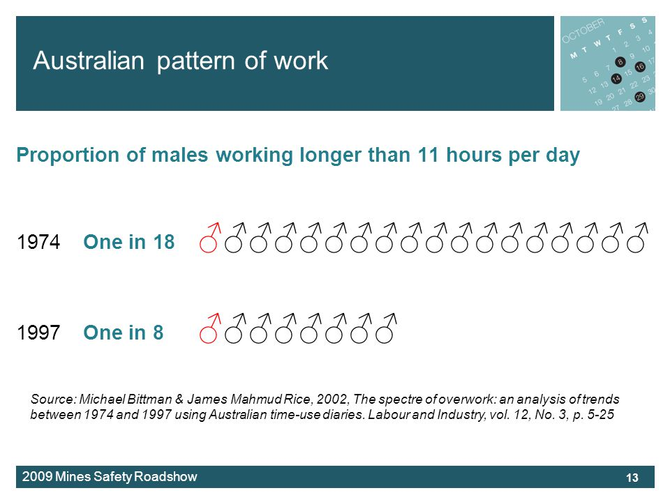 2009 Mines Safety Roadshow Australian pattern of work 13 Proportion of males working longer than 11 hours per day 1974One in 18 1997One in 8 Source: Michael Bittman & James Mahmud Rice, 2002, The spectre of overwork: an analysis of trends between 1974 and 1997 using Australian time-use diaries.