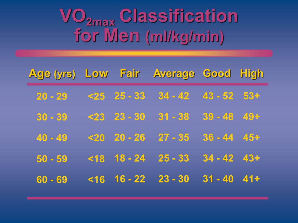 VO 2max Classification for Men (ml/kg/min) Age (yrs) 20 - 29 30 - 39 40 - 49 50 - 59 60 - 69Low <25 <23 <20 <18 <16 Fair 25 - 33 23 - 30 20 - 26 18 -