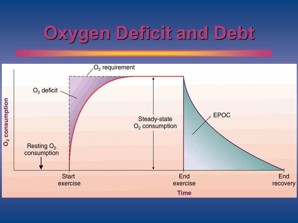 Oxygen Deficit and Debt