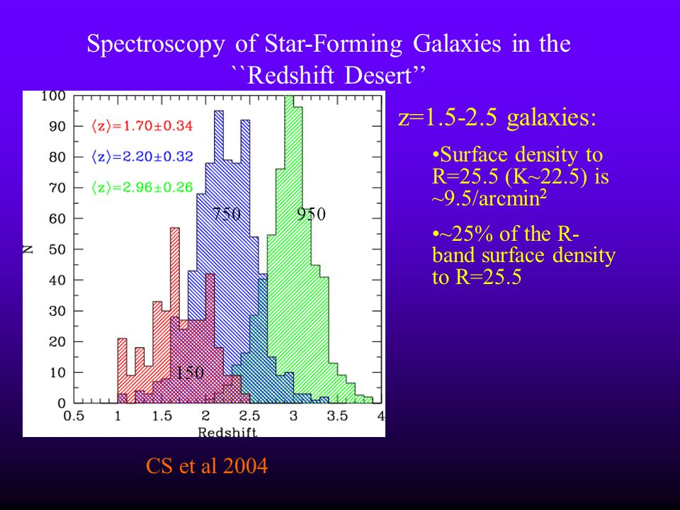 z=1.5-2.5 galaxies: Surface density to R=25.5 (K~22.5) is ~9.5/arcmin 2 ~25% of the R- band surface density to R=25.5 Spectroscopy of Star-Forming Gal
