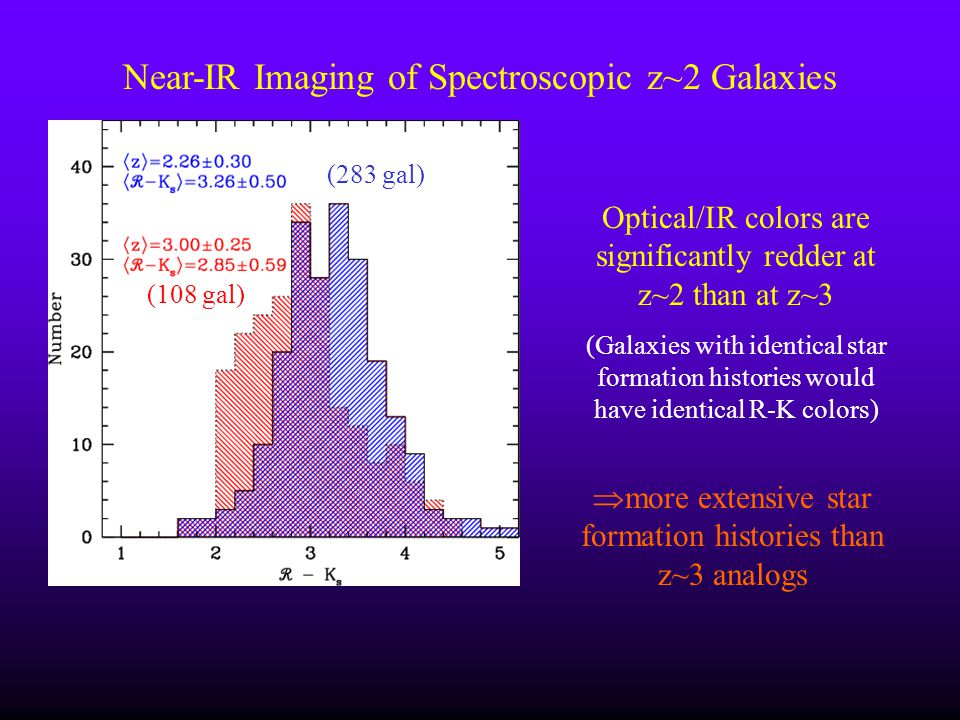 Near-IR Imaging of Spectroscopic z~2 Galaxies Optical/IR colors are significantly redder at z~2 than at z~3 (Galaxies with identical star formation hi