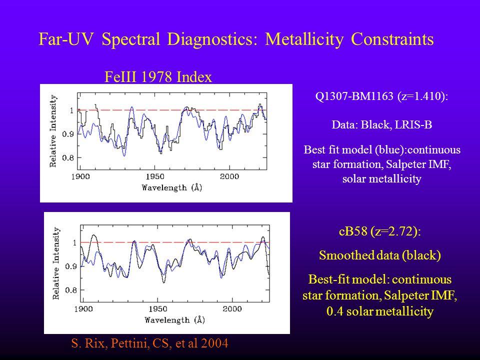 Far-UV Spectral Diagnostics: Metallicity Constraints S. Rix, Pettini, CS, et al 2004 Q1307-BM1163 (z=1.410): Data: Black, LRIS-B Best fit model (blue)