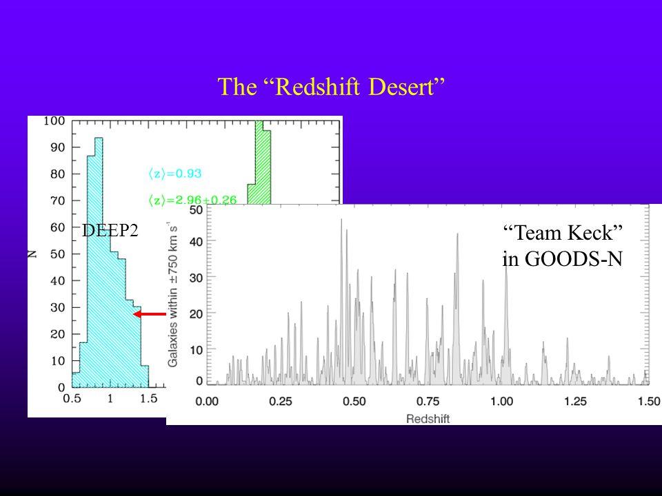 The Redshift Desert DEEP2LBGs Team Keck in GOODS-N
