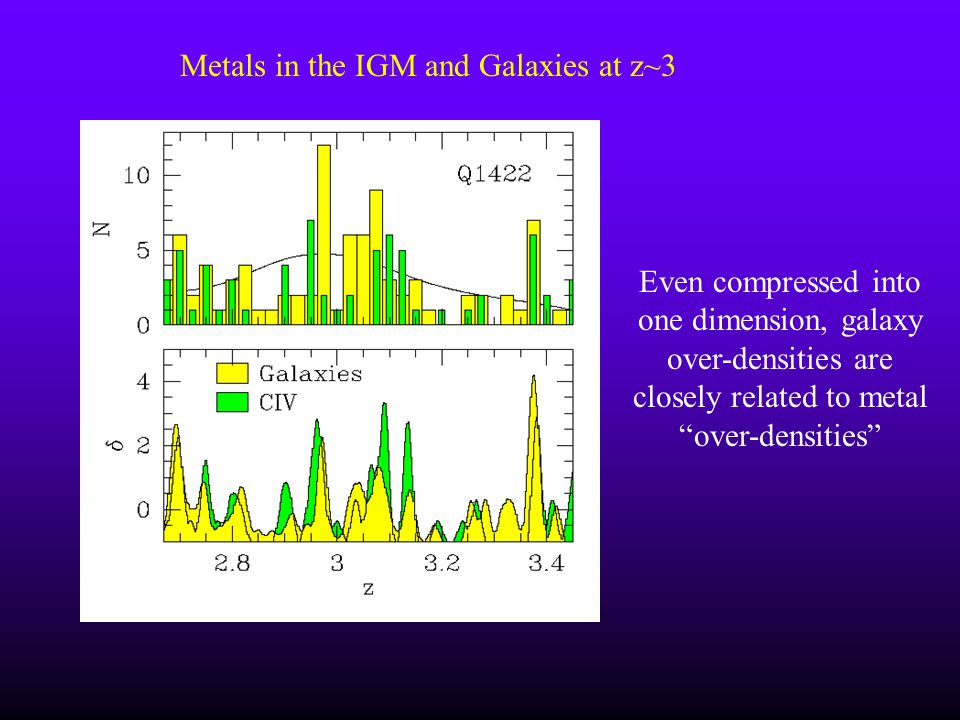 Metals in the IGM and Galaxies at z~3 Even compressed into one dimension, galaxy over-densities are closely related to metal over-densities