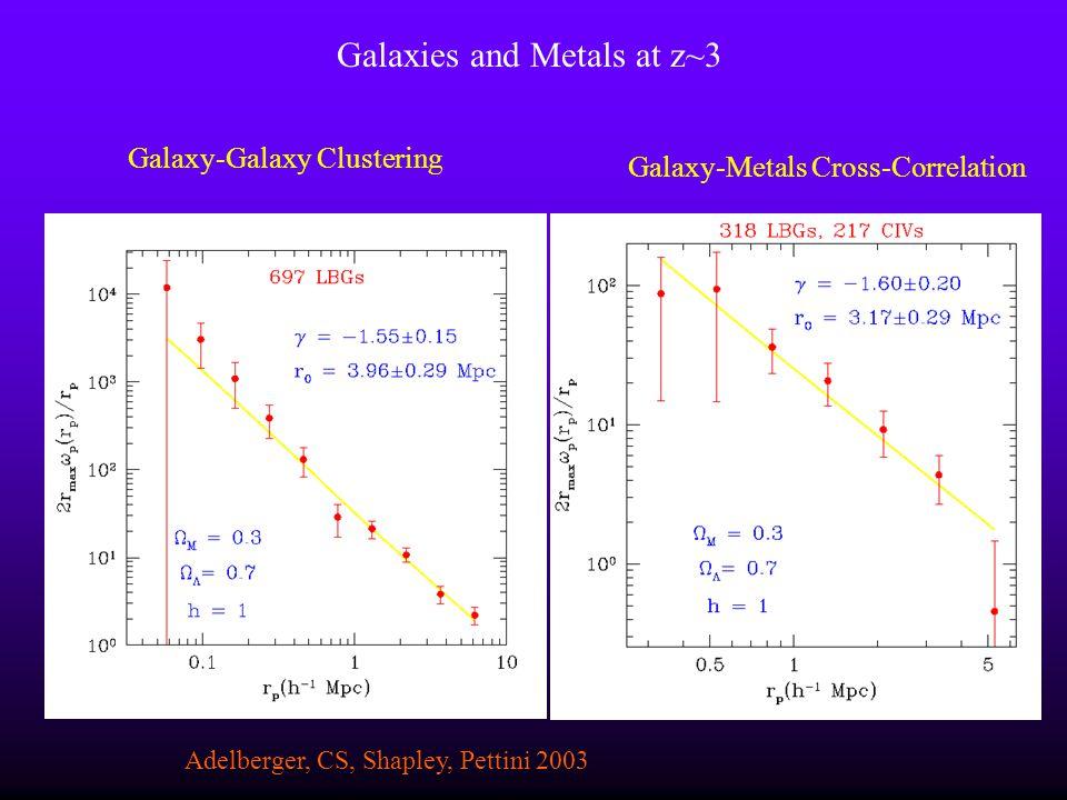 Galaxy-Galaxy Clustering Galaxy-Metals Cross-Correlation Adelberger, CS, Shapley, Pettini 2003 Galaxies and Metals at z~3