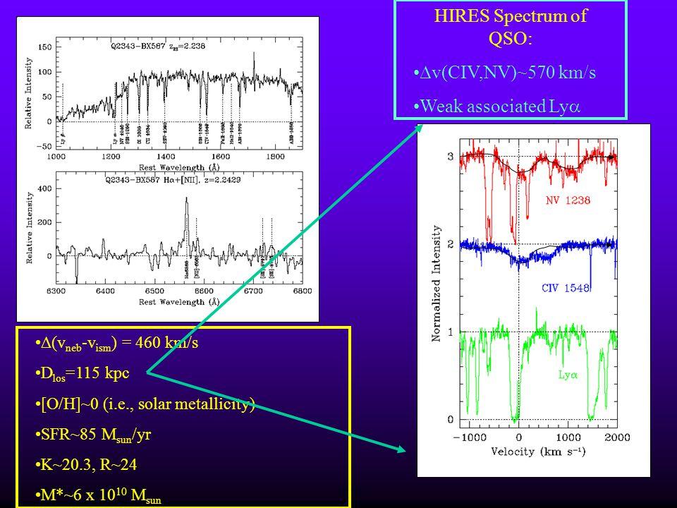 (v neb -v ism ) = 460 km/s D los =115 kpc [O/H]~0 (i.e., solar metallicity) SFR~85 M sun /yr K~20.3, R~24 M*~6 x 10 10 M sun HIRES Spectrum of QSO: v(