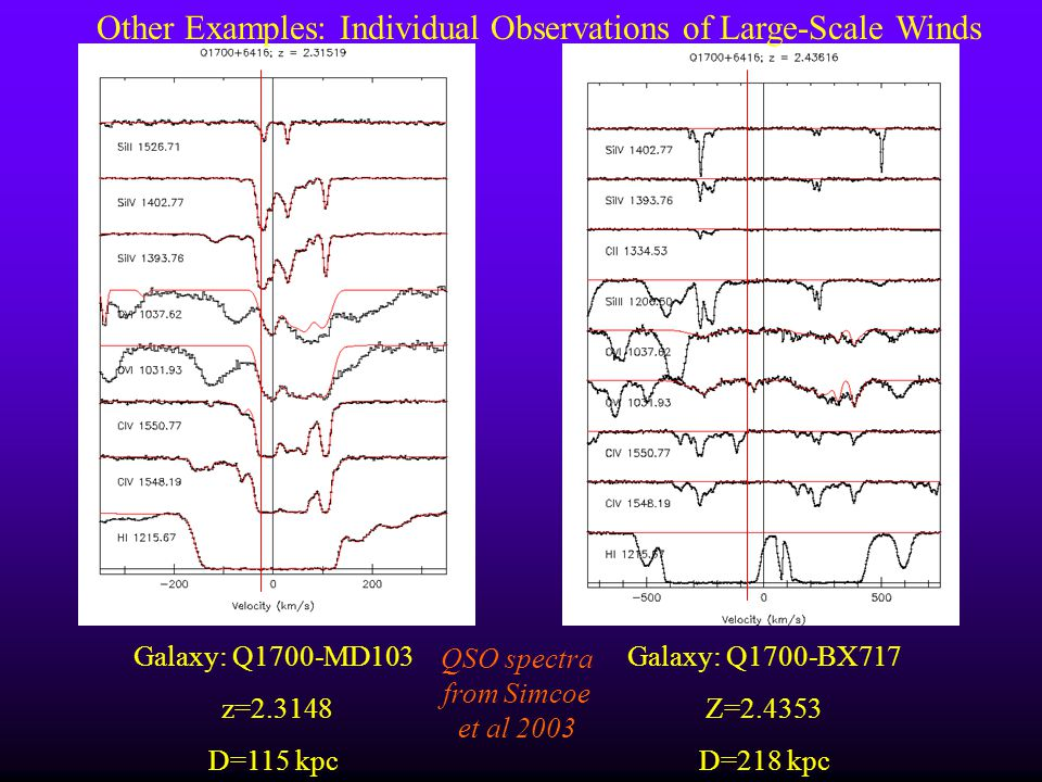 Galaxy: Q1700-MD103 z=2.3148 D=115 kpc Galaxy: Q1700-BX717 Z=2.4353 D=218 kpc Other Examples: Individual Observations of Large-Scale Winds QSO spectra