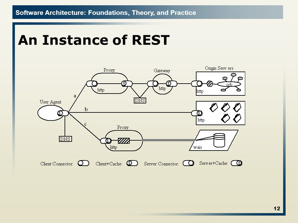 Software Architecture: Foundations, Theory, and Practice An Instance of REST 12