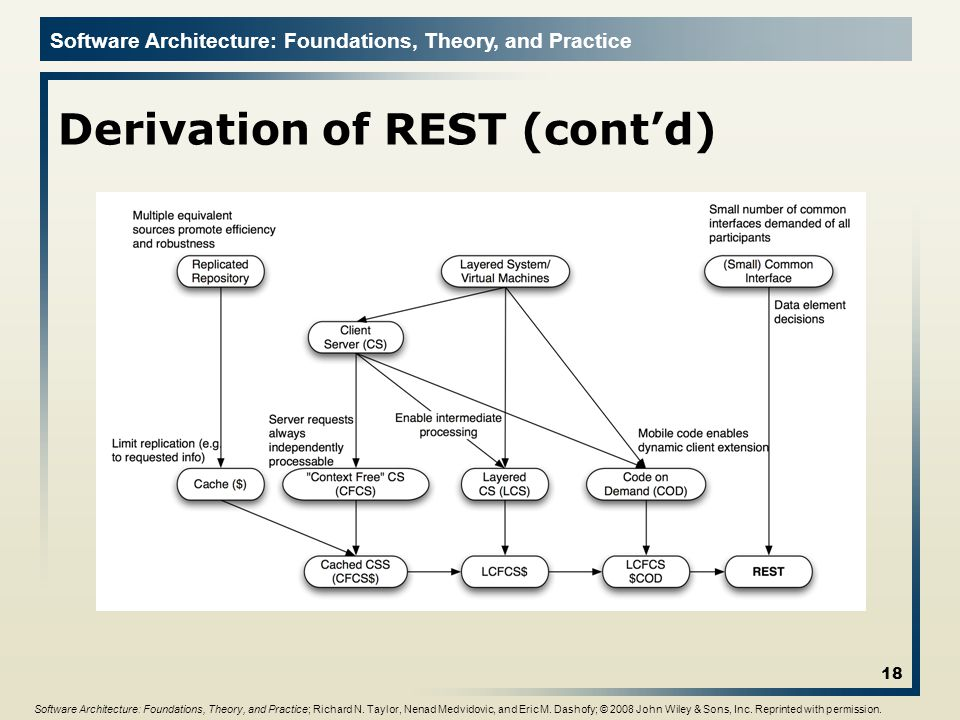 Software Architecture: Foundations, Theory, and Practice Derivation of REST (contd) 18 Software Architecture: Foundations, Theory, and Practice; Richard N.