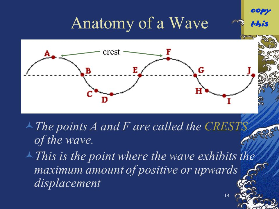14 Anatomy of a Wave The points A and F are called the CRESTS of the wave. This is the point where the wave exhibits the maximum amount of positive or