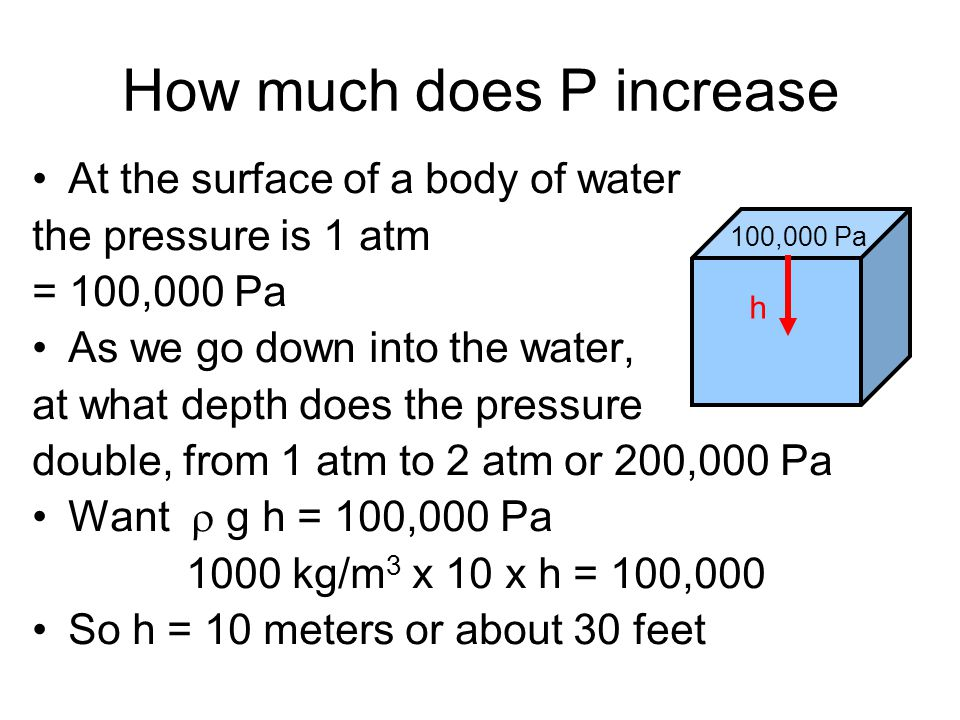 Pressure in a fluid increases with depth h h P o = P atm P(h) Pressure at depth h P(h) = P o + gh = density (kg/m 3 ) = 1000 kg/m 3 for water The pres
