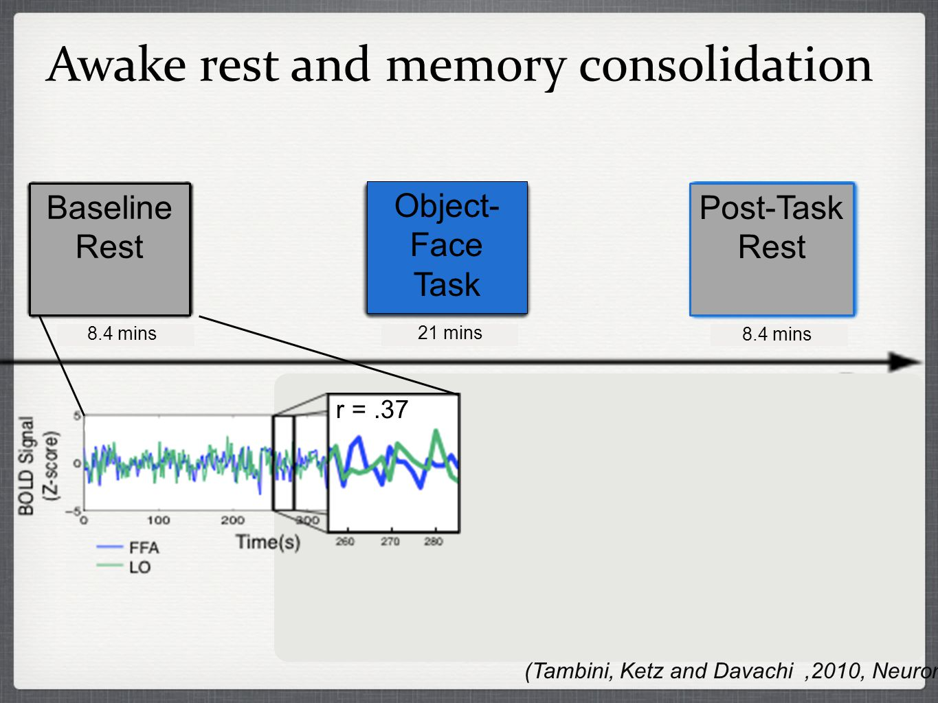 Awake rest and memory consolidation r =.37 (Tambini, Ketz and Davachi,2010, Neuron) Baseline Rest Post-Task Rest Object- Face Task 8.4 mins 21 mins